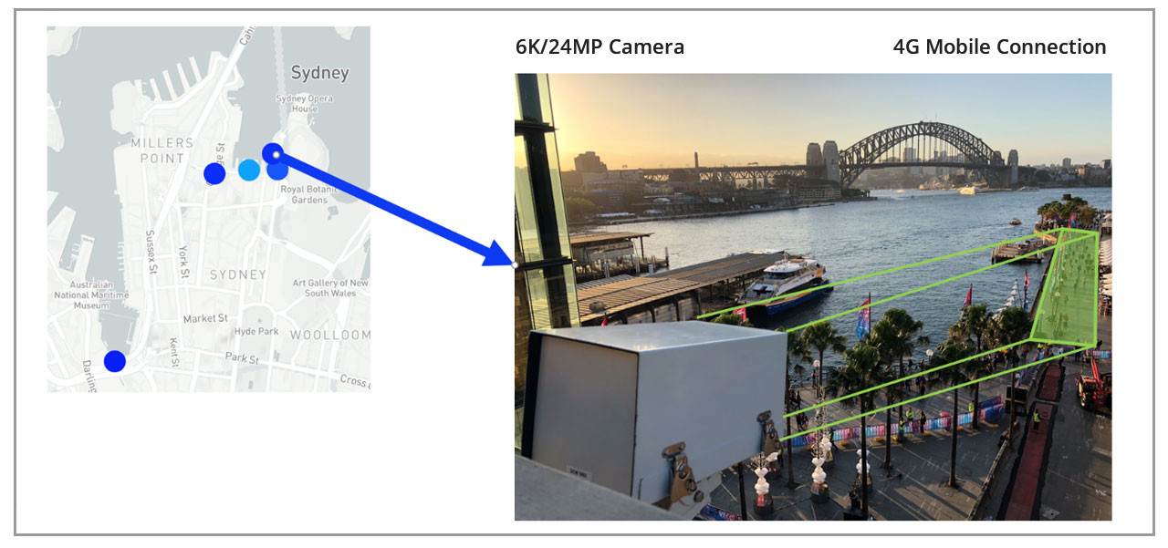 Dynamic Crowd Measurement - Setup